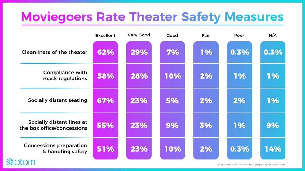 moviegoers rate theater safety measures